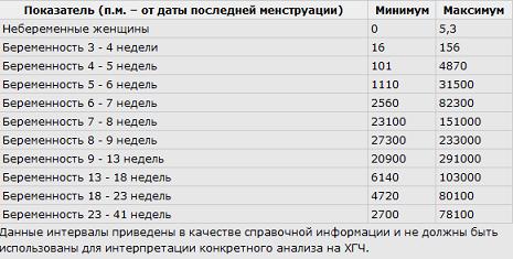 Ложноотрицательный анализ крови на хгч анализ крови на наличие наркотиков в южно-сахалинске